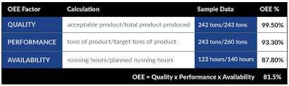 reliability metrics u2013 oee and cascading objectives