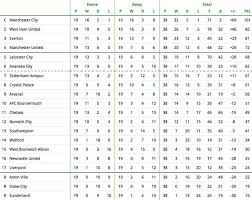 barclays premier league full table how the premier league table will look at end of season where does