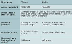 what to choose viagra sildenafil or cialis tadalafil our