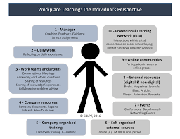 Self Design Home Learners Network by Workplace Learning The Individual U0027s Perspective U2013 Learning In The