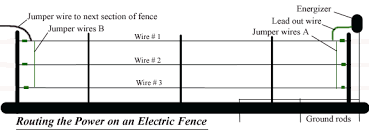 acres vs miles u0026 routing power on an electric fence pasturepro