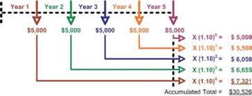 Future Value Of Annuity Table Future Value Of An Ordinary Annuity Present Value Present Value