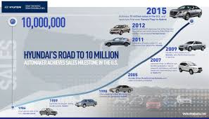 five facts about hyundai you didn u0027t know autoguide com news