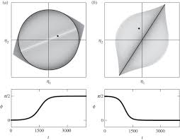 azimuthal instabilities in annular combustors standing and