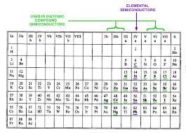 where are semiconductors on the periodic table astr 5110 majewski fall 2017 lecture notes