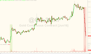 gold plunges after
