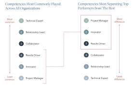 Core Qualifications List The 6 Competencies Every Strategic Account Manager Should Have
