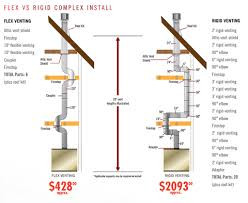 Direct Vent Fireplace Installation by Napoleon Flex Vent 4x7 Direct Vent Fireplace Venting 5 Ft Length