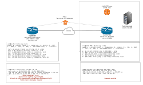 Linux Route Flags Ipsec Site To Site Vpn Routing Issue Ubiquiti Networks Community