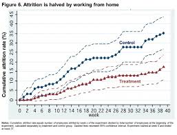 experiment shows working from home improves performance reduces costs