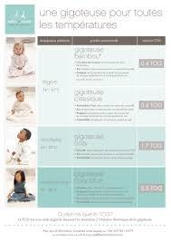 temperature chambre bébé chambre bébé 24 degrés famille et bébé