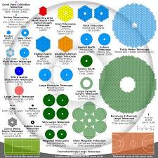 What Does Colour Mean File Talk Comparison Optical Telescope Primary Mirrors Svg Wikipedia