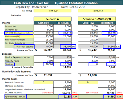 will rmd to charity 2015 qualified charitable distributions permanent
