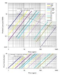 pipe friction loss table pvc pipes schedule 40 friction loss and velocity diagrams