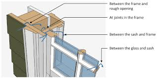 Kinds Of Wood Joints And Their Uses by Low E Exterior Storm Windows Building America Solution Center