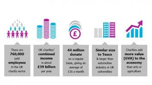 facts and figures uk charity sector nfpsynergy