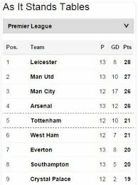 premier league table over the years leicester city are top of the english premier league table