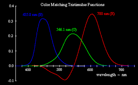 what is the wavelength of red light pitch and color recognition
