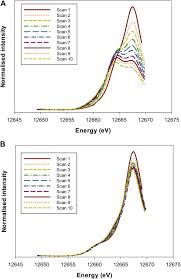 in situ speciation and distribution of toxic selenium in hydrated