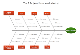 management fishbone diagram service 8 ps template