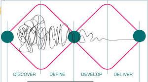 design thinking elements alpine space