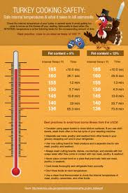 thanksgiving eating tips don u0027t be a turkey u2013 cooking safely this thanksgiving rentcafe