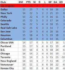 la liga live scores and table luchametric luchametric english premier league 2010 2011 preview