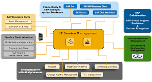 service request management service request fulfillment sap it