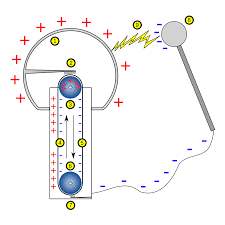particle accelerator wikipedia