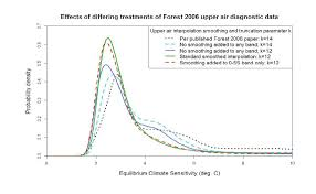 the forest 2006 climate sensitivity study and misprocessing of