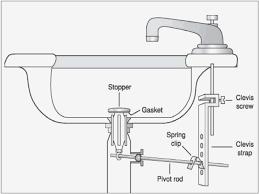 kitchen sink drain parts diagram fresh 27 sink parts drain kitchen sink drain parts diagram room