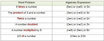 translating verbal expressions into algebraic expressions worksheets translating algebra expressions
