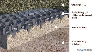 Plastic Pavers For Patio by Natural Soil Or Grass Installation Of Outdoor Rubber Flooring