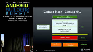 tutorial android hardware camera2 android builders summit 2013 camera 2 0 the new camera hardware