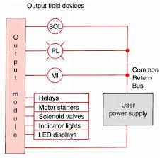 wiring diagram plc dc inputs to ac outputs wiring diagram simonand