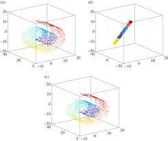 reduced dimensional gaussian process emulators of parametrized