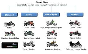 motocross bike sizes dummies guide to international motorcycle categories bike