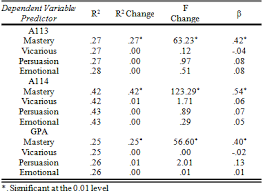 Linear Regression Table Sources Of Self Efficacy Influencing Academic Performance Of
