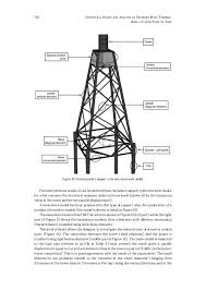 design of jacket structures structural design and analysis of offshore wind turbines from a syste