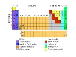 How Many Periods On The Periodic Table Periodic Table Of Elements U2014 Science Learning Hub