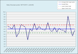 Excel Apply Chart Template Applying Statistical Process To Health Monitoring