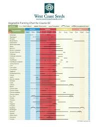a planting chart from our neighbors to the north the perennial post