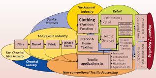 Supply Chain Fashion Industry Gigawealth