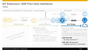 week 5 unit 6 iot extension sap fiori user interfaces opensap