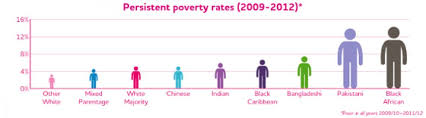 six things about how poverty affects different ethnic groups in
