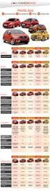 nissan micra vs hyundai i20 week of launches honda jazz chevrolet enjoy facelift nissan