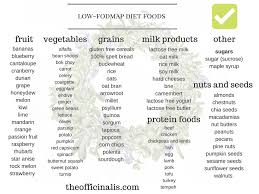 Fod Map My Experience On The Low Fodmap Diet The Officinalis
