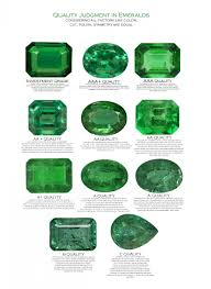 what is difference between emerald and green beryl