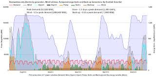 Trip Generation Spreadsheet Modelling Of Wind And Pumped Storage Power U2013 Scottish Scientist