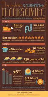 history on thanksgiving the hidden costs of thanksgiving infographic